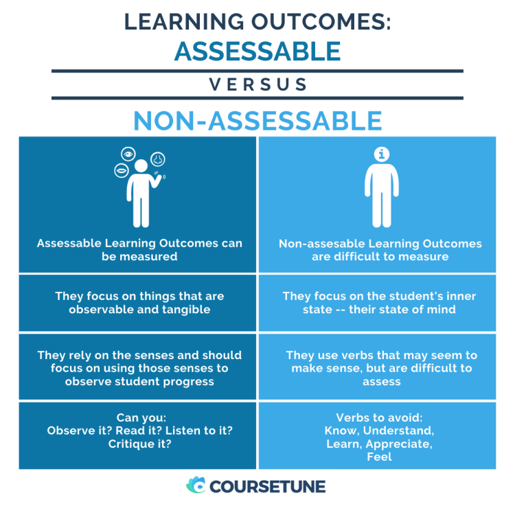 Learning Objectives Inforgraphic